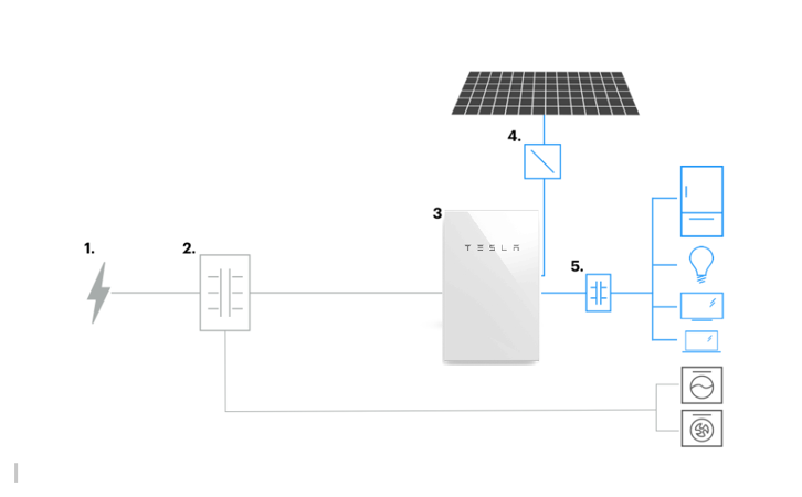 Tesla Powerwall and the Grid