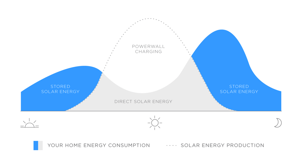 Tesla Powerwall charge cycle